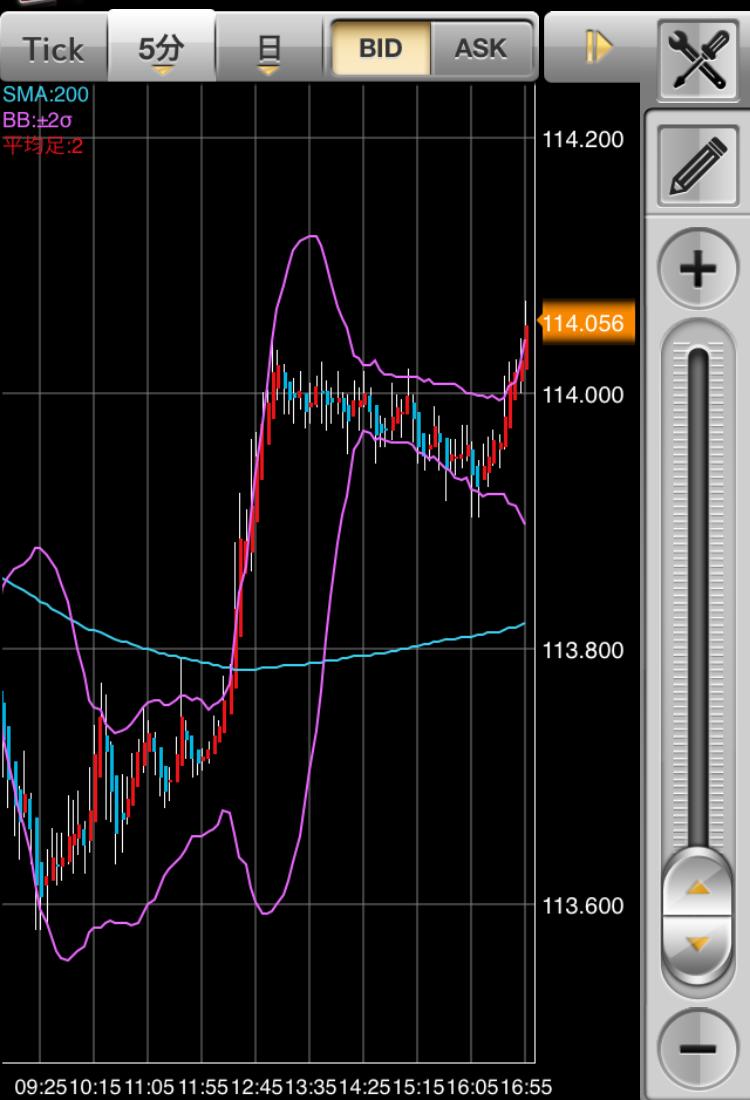 ECE's FX Real Trade